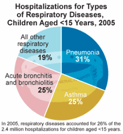 Nursing Diagnosis for Respiratory Diseases - Nursing Crib