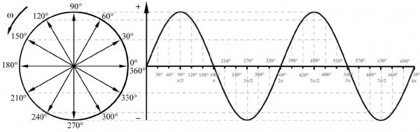 Diagramming Unit Circle and Sine Wave with TikZ - TeX - LaTeX ...