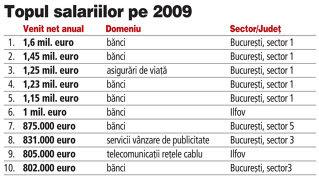 Cinci bancheri au încasat peste un milion de euro în 2009 pentru rezultatele din 2008