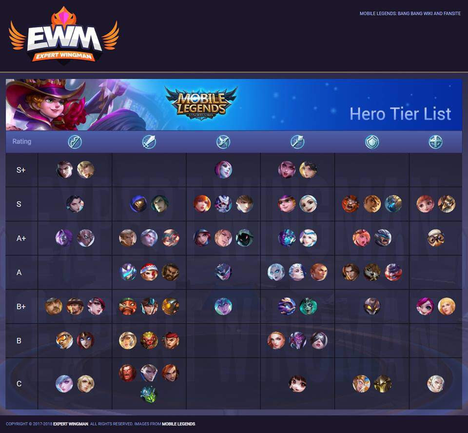 Meta Tier List Mobile Legends