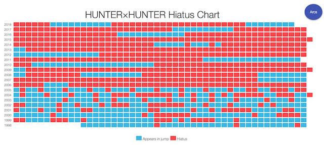 Hunter X Hunter Hiatus Again