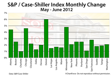 Case-Shiller Index June 2012