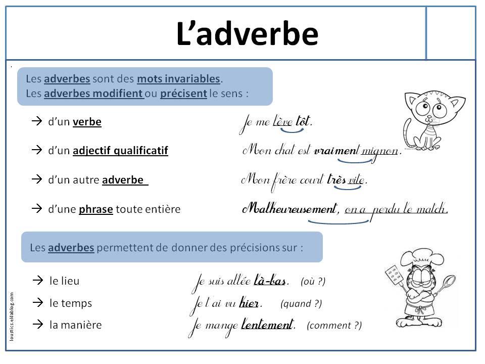 Przysłówek - gramatyka 1 - Francuski przy kawie