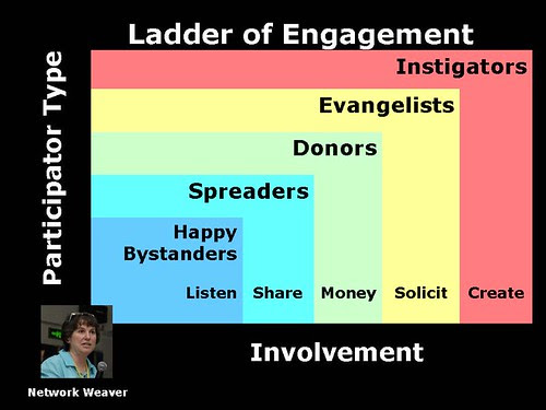 Ladder of Engagement Version by cambodia4kidsorg