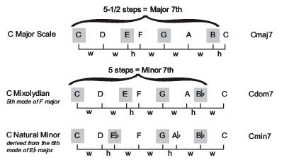 Cmaj7, Cmin7, C7