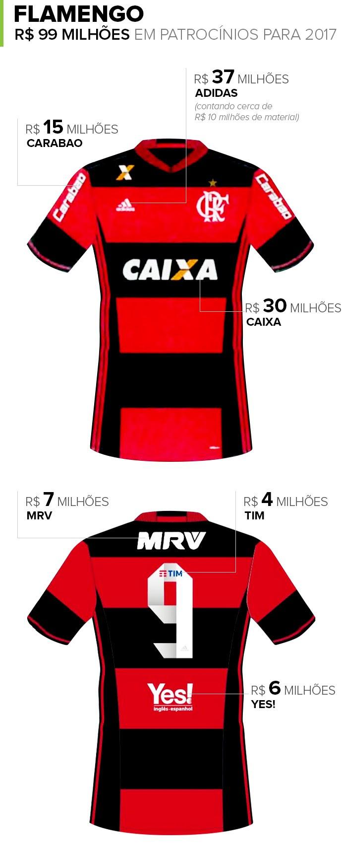 Info-PATROCINIOS-Flamengo (Foto: infoesporte)