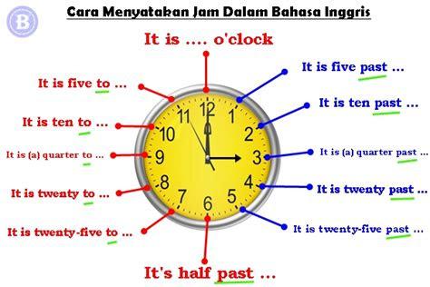 menyatakan jam  waktu  bahasa inggris