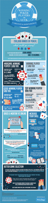 poker variance over 200k hands