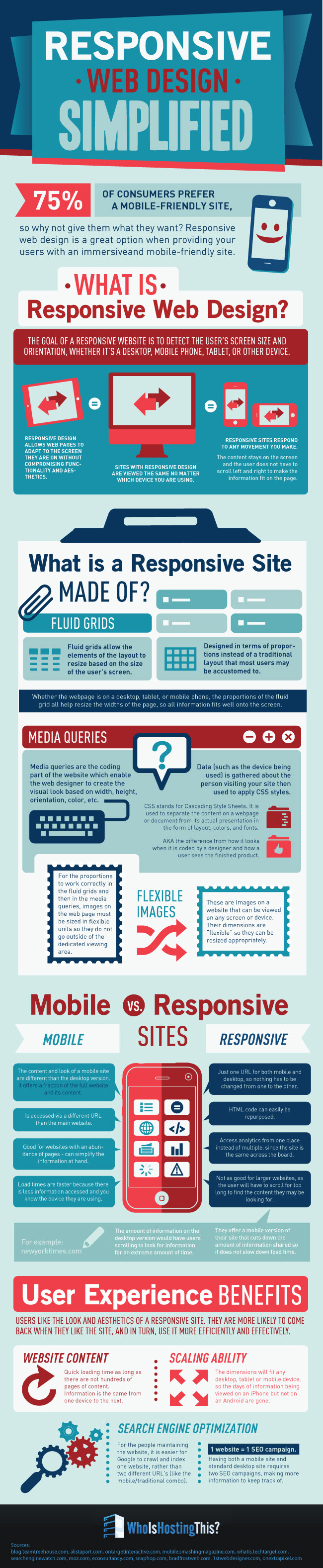 Infographic: Keeping it Simple with Responsive Web Design [Infographic]