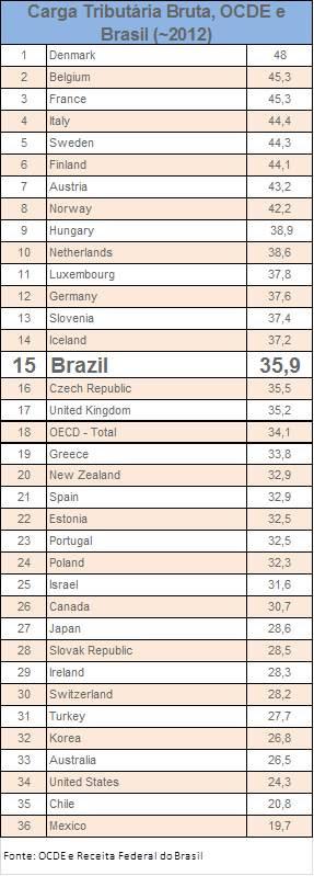 Carga Tributária OCDE e Brasil