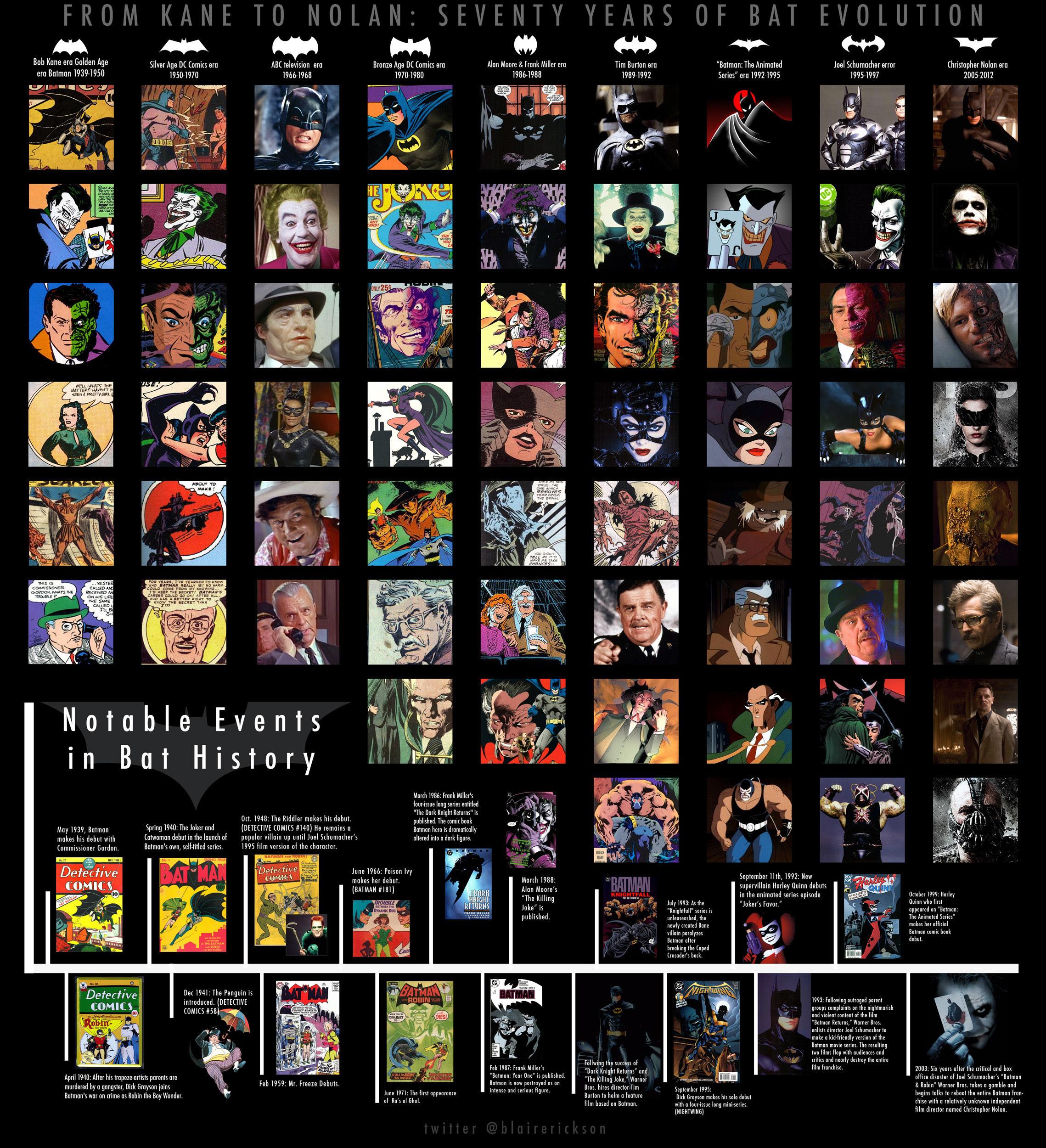 Evolución de Batman Infografía