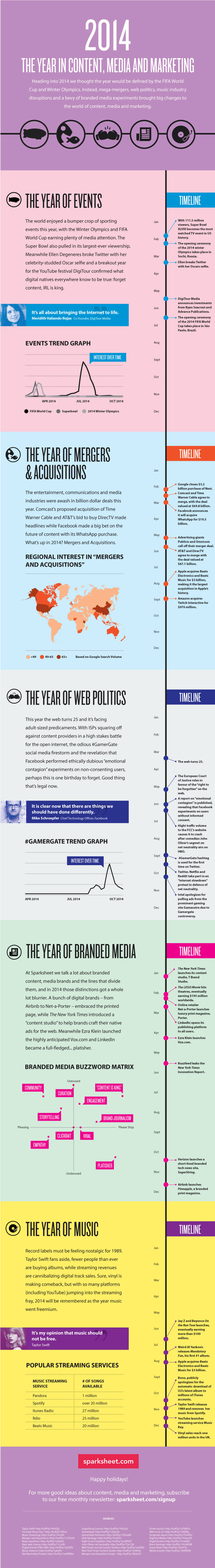 2014: The year of mergers, acquisitions, web politics, branded media, and music - #infographic
