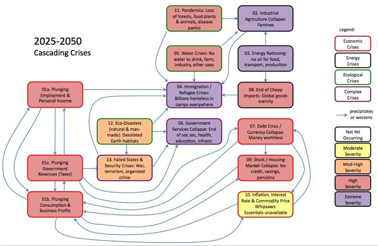 collapse scenario 2025-2050