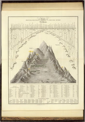 Principal Mountains and Rivers of the World 1844