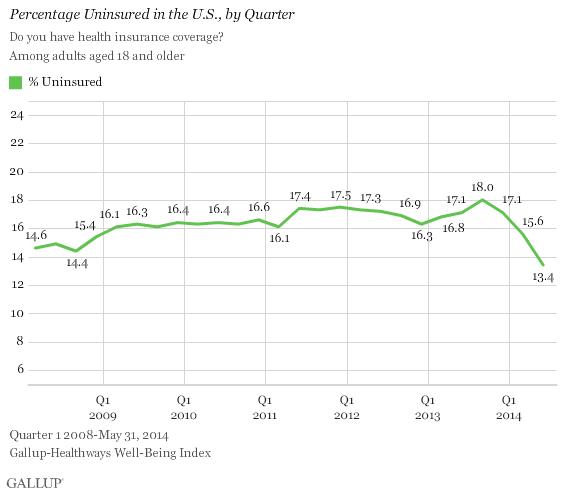 Percentage Uninsured in the U.S., by Quarter