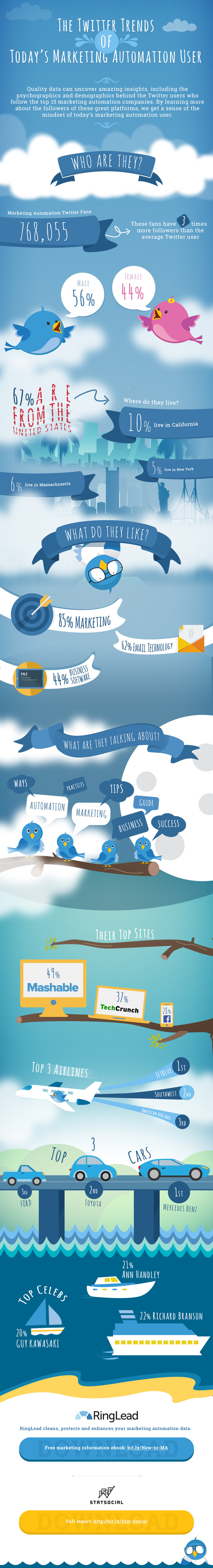 Infographic: The Twitter Trends of Today's Marketing Automation User #infographic