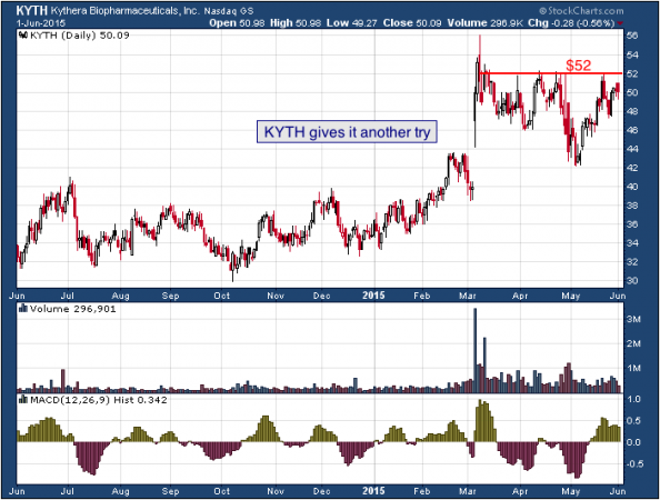 1-year chart of Kythera (NASDAQ: KYTH)
