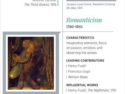 Here Is An Excellent Timeline of Western Art History  for Art Teachers and Students