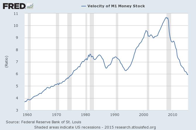 M1 money velocity chart