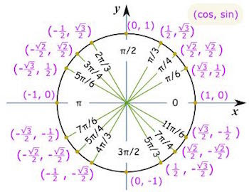 Reference Angles & the Unit Circle - Video & Lesson Transcript ...