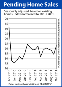 Pending Home Sales 18 Months Ending October 2011