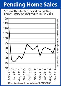 Pending Home Sales 18 Months Ending October 2011