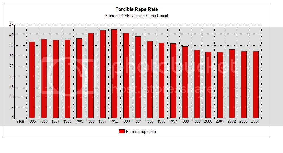 US Forcible Rape Rate 2004
