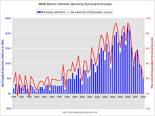 Kennedy Greenspan Mortgage Equity Withdrawal