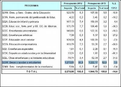 Presupuesto de Educación en 2013.