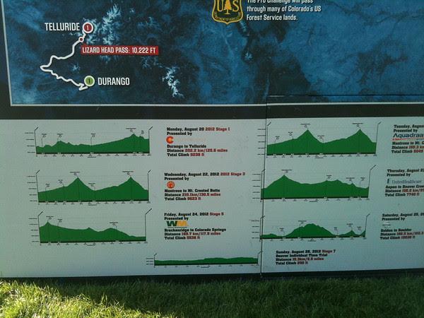 elevation profiles