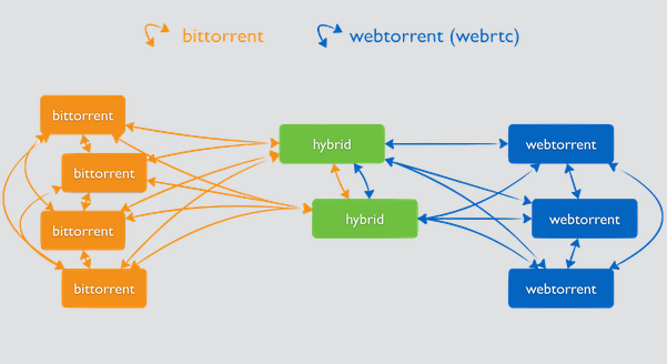 WebTorrent Desk