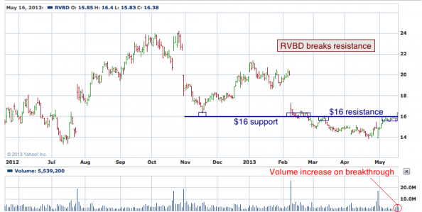 1-year chart of RVBD (Riverbed Technology, Inc.)
