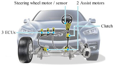 Image result for adaptive steering system
