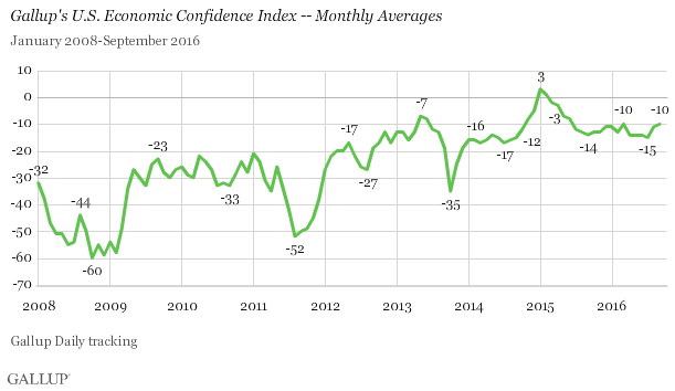 U.S. Economic Confidence Index Monthly Averages
