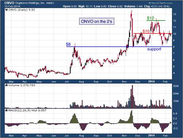 1-year chart of ONVO (Organovo Holdings)