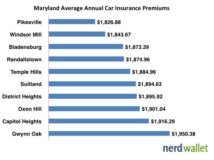 Average Car Insurance in Maryland - NerdWallet
