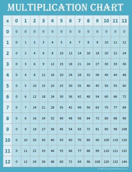 Printable Multiplication Chart 0 12