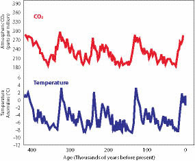 Source: Petit et al 1999 Nature
