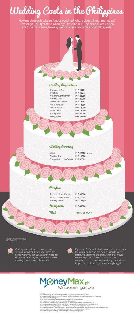 How Much Does A Wedding Cost in the Philippines