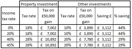 forex capital gains