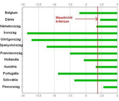 Eurózóna tagországainak költségvetési deficitje a GDP százalékában,2009 <i>(Forrás: Eurostat)</i>