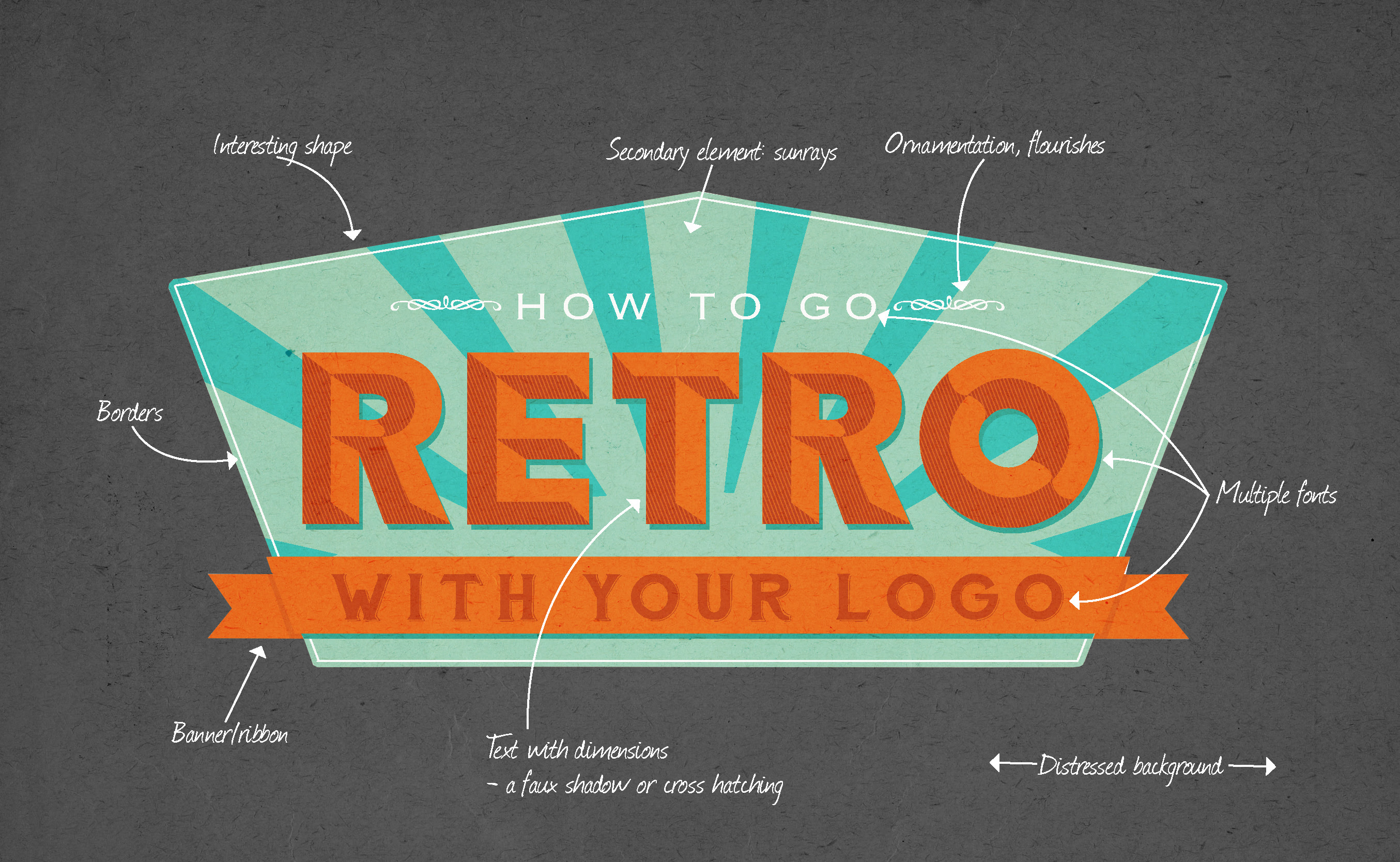 Perfect Recipe for Retro Logo Design