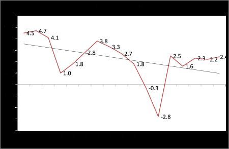 A economia dos EUA termina em alta; a do Reino Unido menos