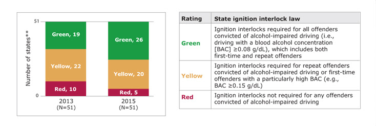 Bar chart showing the number of states rated green, yellow, and red for ignition interlock law in the 2013 PSRs and 2015 PSRs, along with a table showing the rating scale. In 2013, of states with available data, 19 states rated green, 22 states rated yellow, and 10 states rated red. In 2015, of states with available data, 26 states rated green, 20 states rated yellow, and 5 states rated red. Green means ignition interlocks were required for all offenders convicted of alcohol impaired driving (i.e., driving with a book alcohol concentration [BAC] greater than or equal to 0.08 g/dL), which includes both first-time and repeat offenders. Yellow means ignition interlocks were required for repeat offenders convicted of alcohol-impaired driving or first-time offenders with a particularly high BAC  (e.g., BAC greater than or equal to 0.15 g/dL). Red means ignition interlocks were not required for any offenders convicted of alcohol-impaired driving. States with missing data are not included. (State count includes the District of Columbia.)