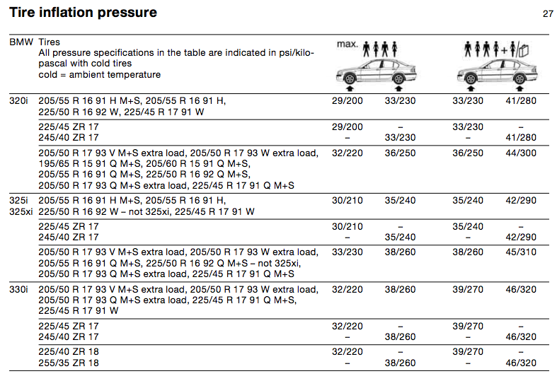 Recommended Tire Pressure Chart