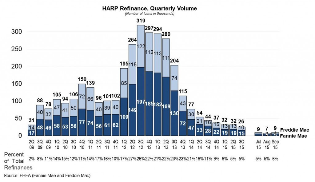 11-25 HARP graph