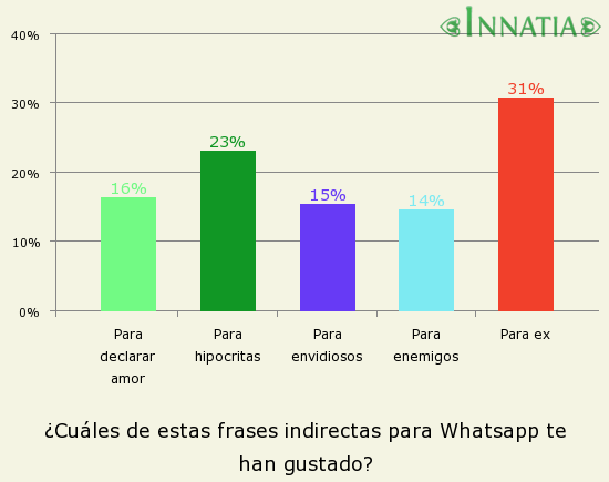 Frases Y Estados Para Whatsapp Con Indirectas Innatia Com