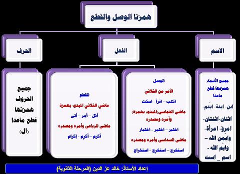رسم شجري لدرس الوصل والفصل