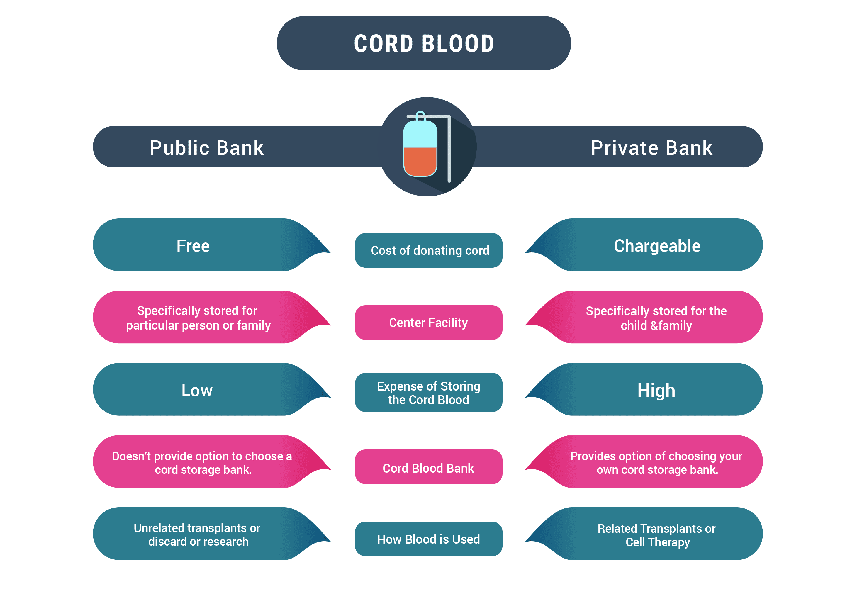 Cord Blood Banking Cost >> Umbilical Cord Storage Fee India Wickaman45