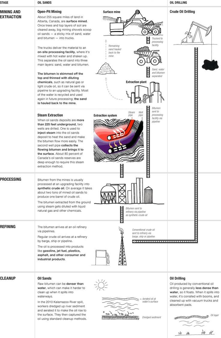 How Tar Sands Oil Is Produced